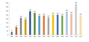 Total de participantes nuevos atendidos - por año